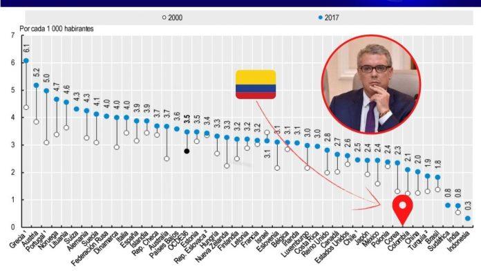 Colombia cuenta con 2,1 médicos en servicio por cada mil habitantes