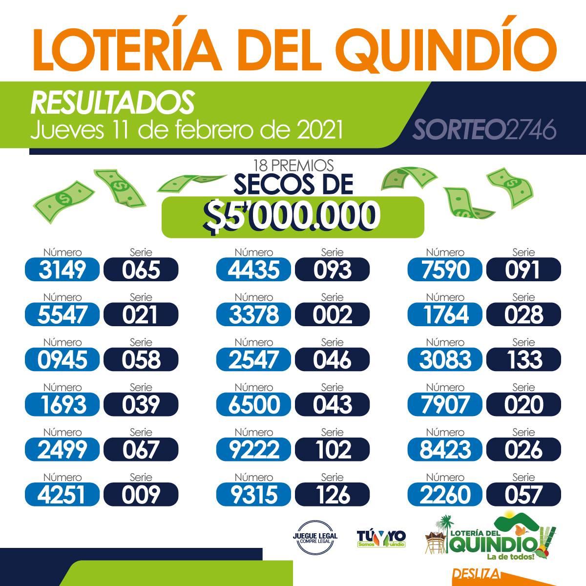 Fuente: Lotería del Quindío