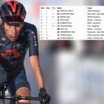 CELEBRA COLOMBIA Iván Sosa CAMPEÓN del Tour de la Provence 2021