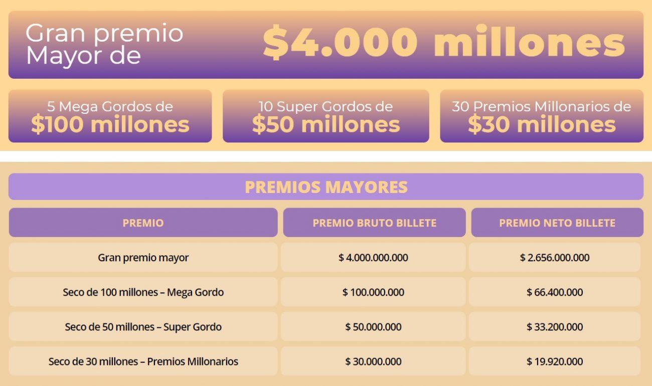 Premios mayores de la Lotería de Bogotá.