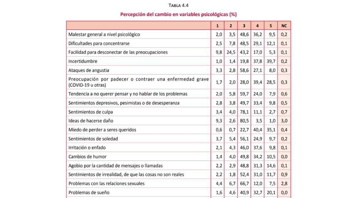 Fuente: Las consecuencias psicológicas de la covid-19 y el confinamiento. Dra.a. Nekane Balluerka Lasa, et al.