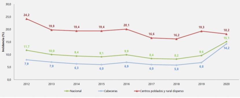 Fuente: DANE, cálculos con base en la Gran Encuesta Integrada de Hogares (2012-2020).