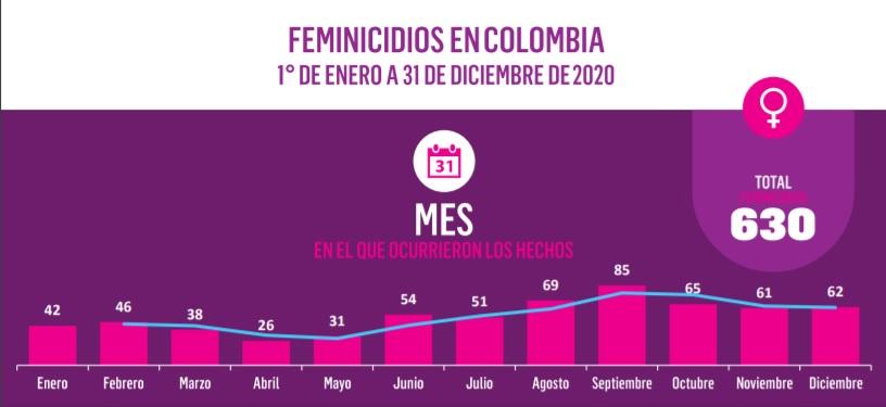Observatorio de Feminicidios Colombia