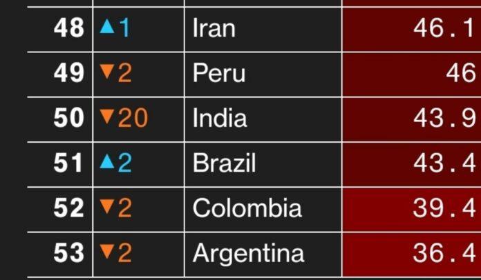 Colombia se raja en manejo de la pandemia y calidad de vida