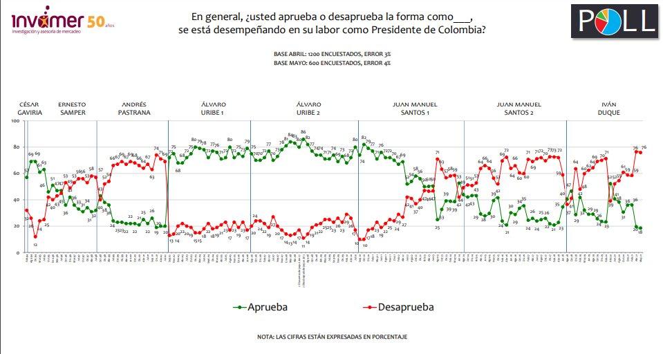 Encuesta de Invamer Mayo 2021