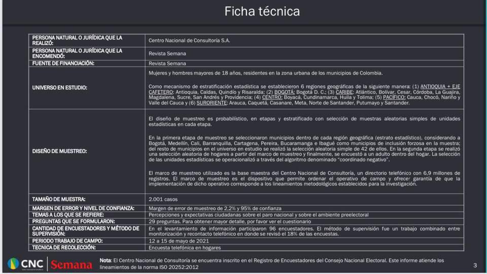 Ficha técnica revista Semana