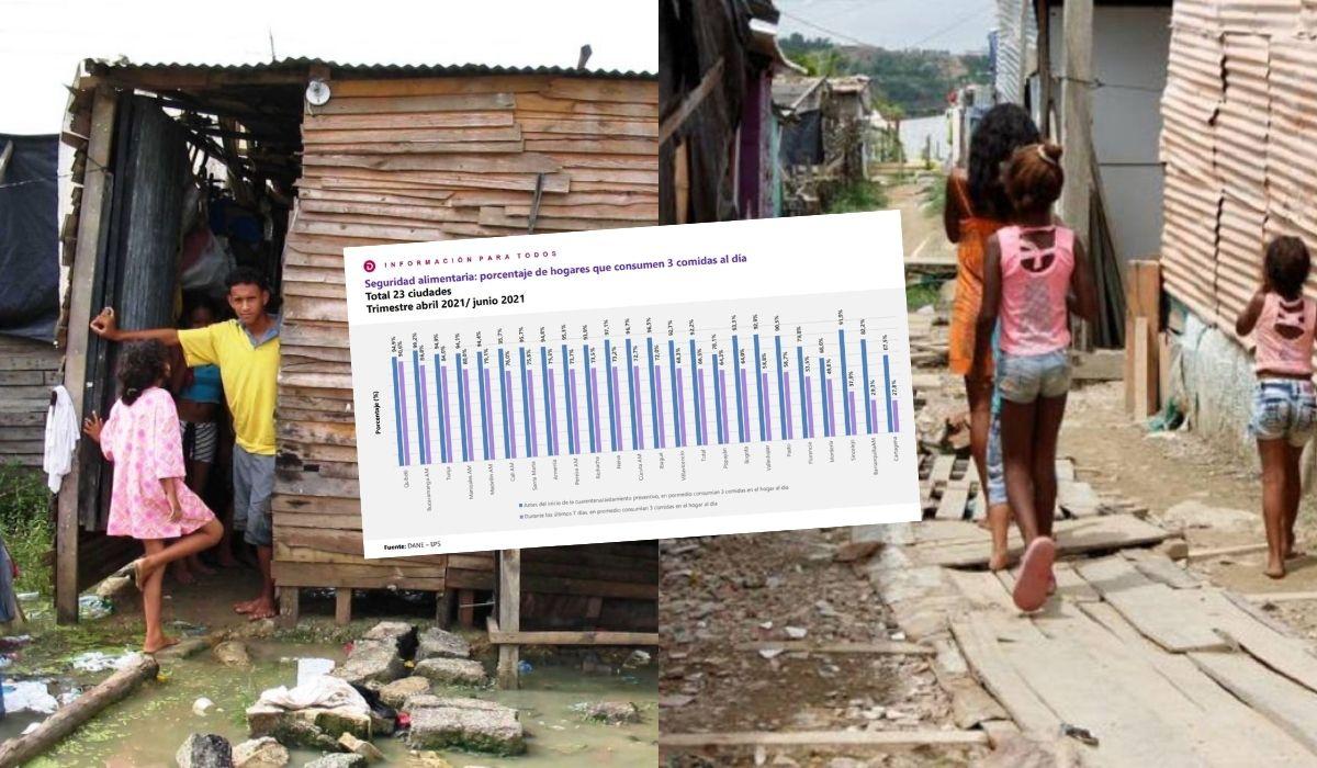 Pobreza en la Costa Colombiana