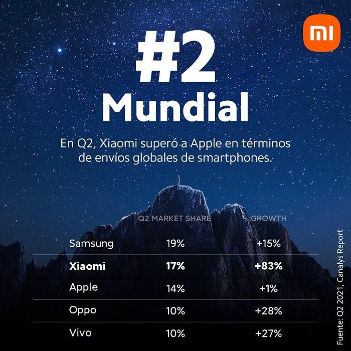 """""""¡Gracias #MiFans! Según el más reciente estudio de #Canalys, ahora somos la segunda marca de smartphones con más despachos a nivel mundial en el Q2 de 2021"""", afirmó Xiaomi Colombia."""