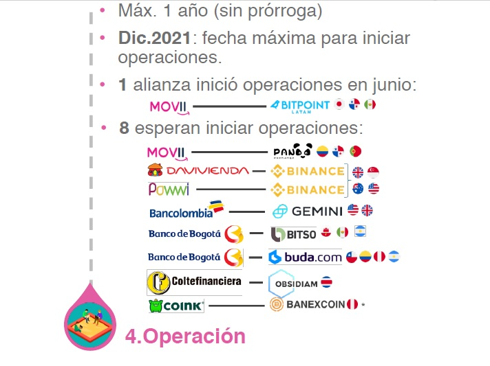 Bancos colombianos en pruebas pilotos con criptomonedas. Fuente: Superfinanciera.
