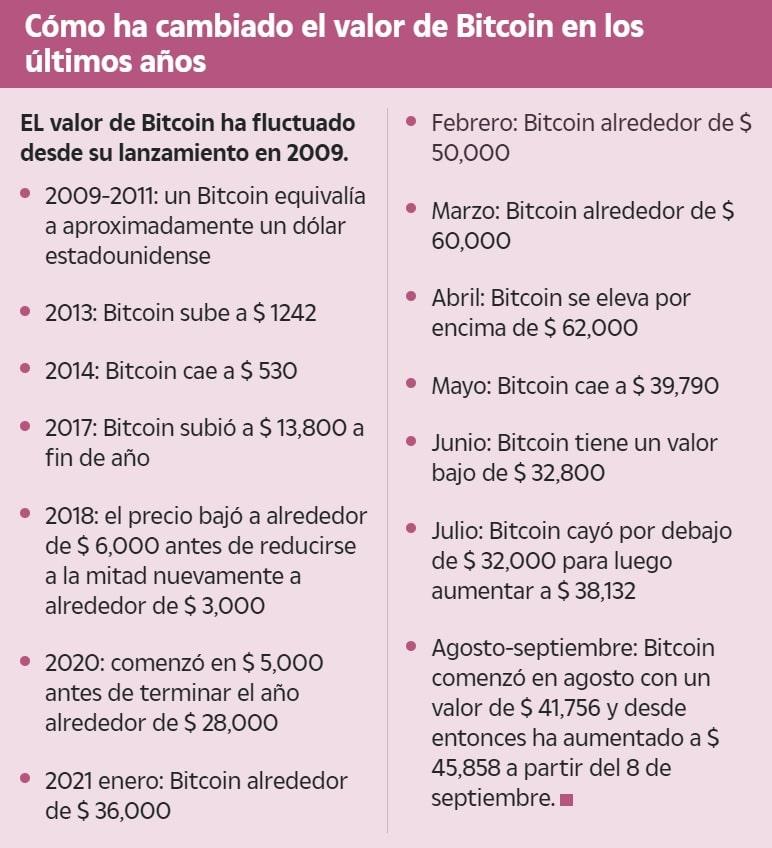 Cómo ha cambiado el valor de Bitcoin en los últimos años Créditos The Sun