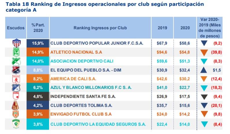 Fuente: Superintendencia de Sociedades, datos en miles de millones de pesos, reclasificación de ingresos. Otros Clubes de categoría A suman en conjunto $56,3 mil millones de pesos para el año 2020.