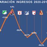 Variación Ingresos Operacionales de 2020 a 2019