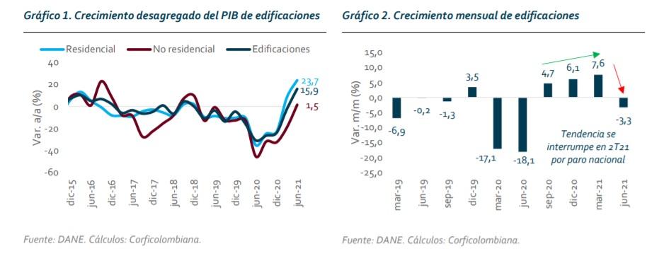 Sector vivienda Colombia 2021 estadística.
