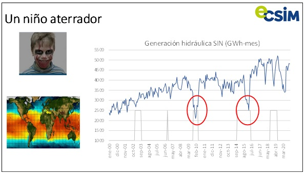 Generacion hidráulica SIN mensual. Crédito ECSIM