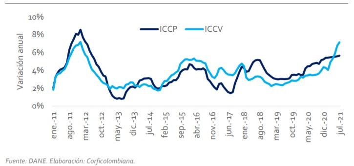 Gráfico 1. Índice de Costos de la Construcción Pesada (ICCP) e Índice de Costos de la Construcción de Vivienda (ICCV).