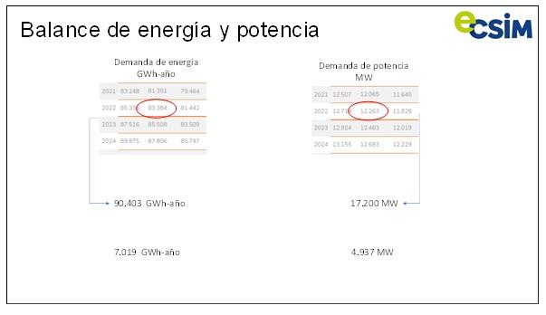 Balance de energía y potencia Colombia. Créditos ECSIM.